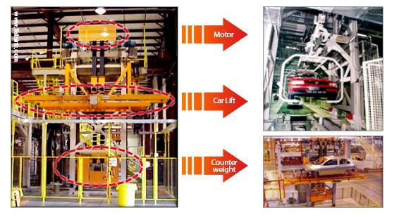 Przykład aplikacji falowników iS7 - winda samochodowa
