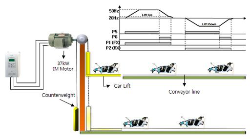 Aplikacja - winda samochodowa - zastosowanie falowników LG iS7