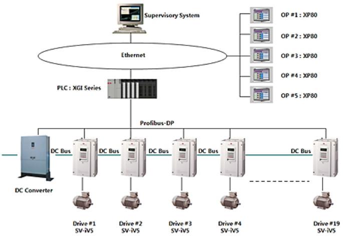 Falowniki LG / LS - zastosowanie w maszynie do produkcji papieru. Schemat układu sterowania.